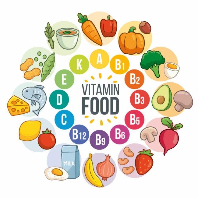 Nährstoffe mit bildlicher Darstellung Lebensmittel