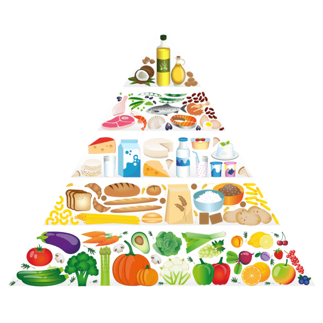 Lebensmittel Pyramide